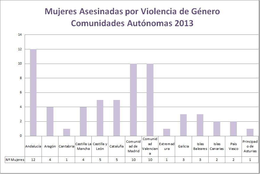 Mujeres asesinadas por la violencia de género en 2013 (comparativa Comunidades Autónomas)